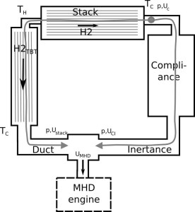 Figure 2: Schematic representation of a travelling wave thermo acoustic engine