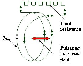 Figure 3: Principle of the inductive MHD generator